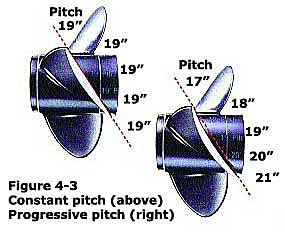 Basics About Propellers