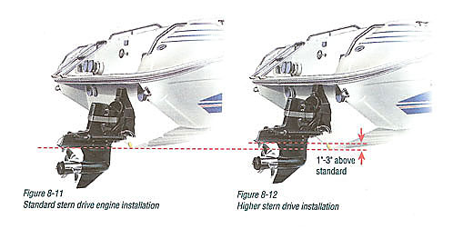 How to adjust outboard motor height for How to raise outboard motor