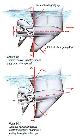 Outboard motor height diagram for How to raise outboard motor
